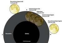 October 17 partial lunar eclipse