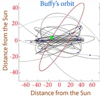 Buffy's orbit