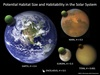 Potential habitat size and habitability in the solar system