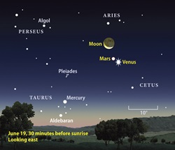 June 2009 Moon-Mars-Venus finder chart
